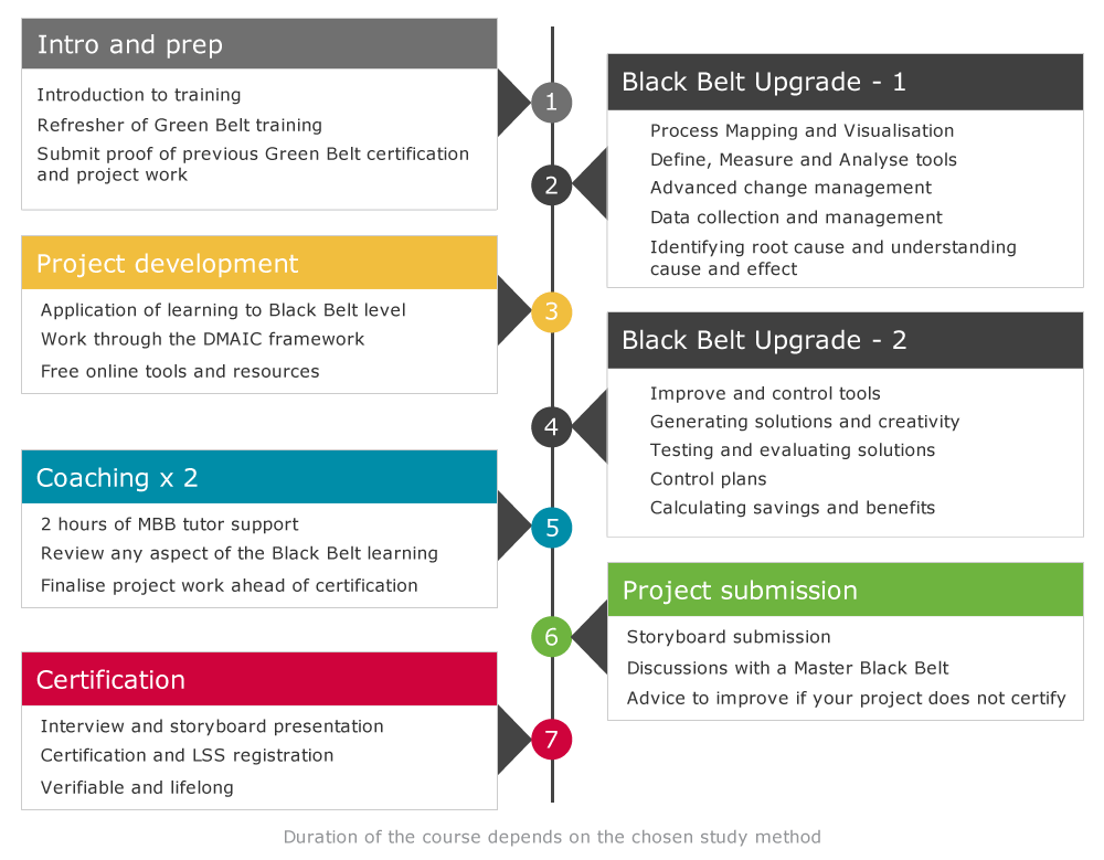 Black Belt upgrade course structure