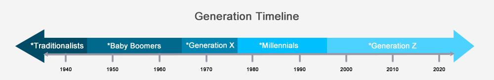 Generation timeline.