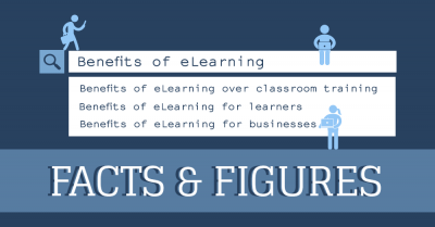 eLearning facts and figures infographic.