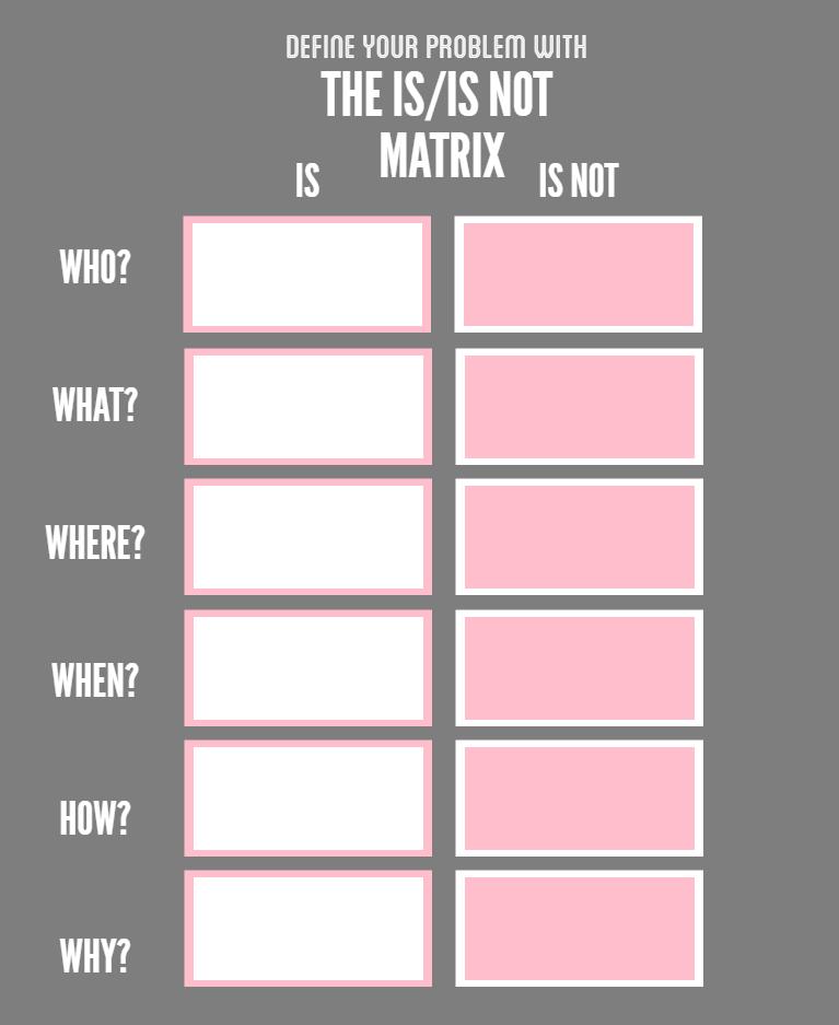 Is/Is not matrix