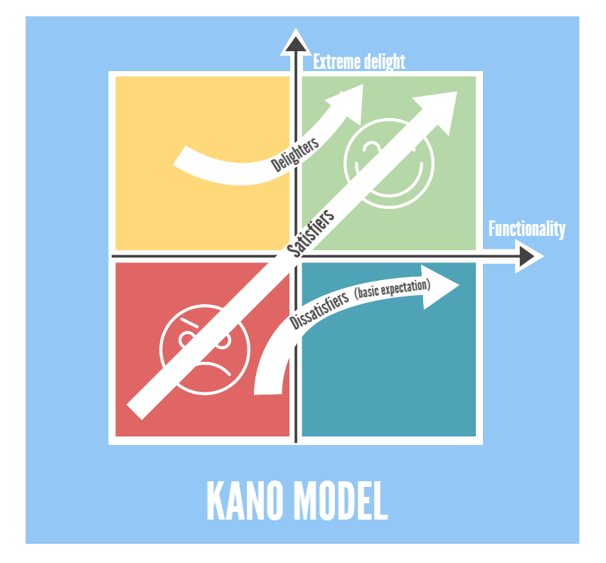Kano Model.