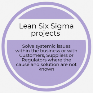 Lean Six Sigma projects.