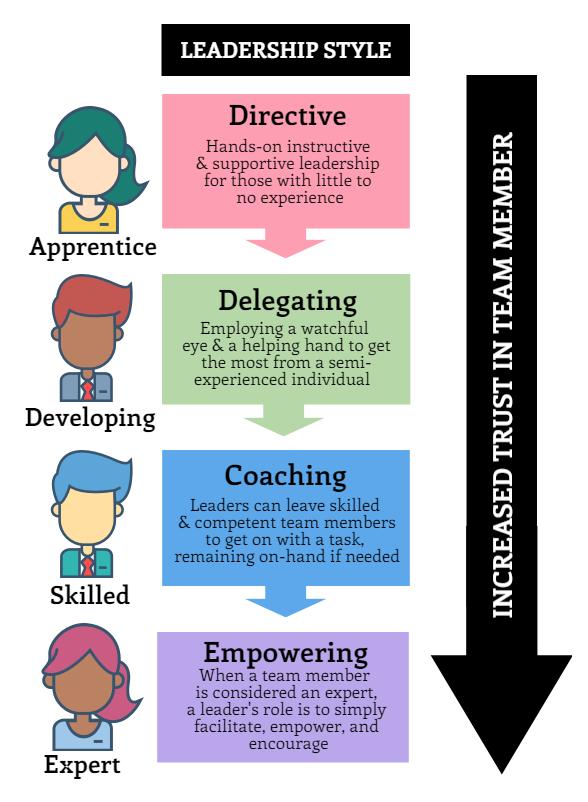 empowerment leadership style
