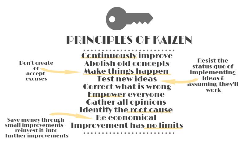 Key principles of Kaizen.