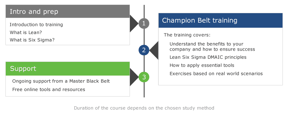 Champion Belt course structure