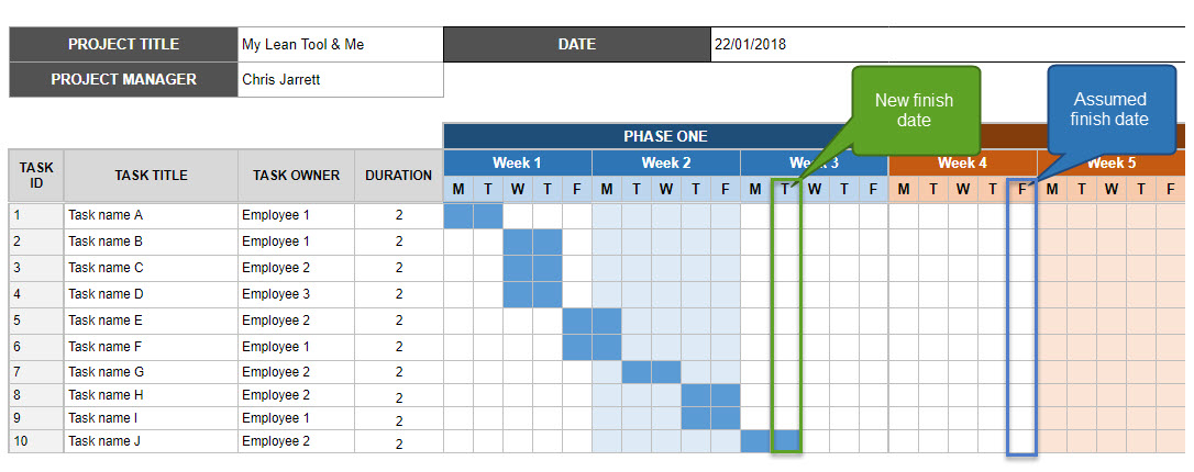Example of a Gantt chart.