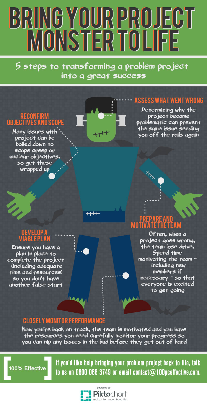 Bring your project monster back to life [INFOGRAPHIC ...