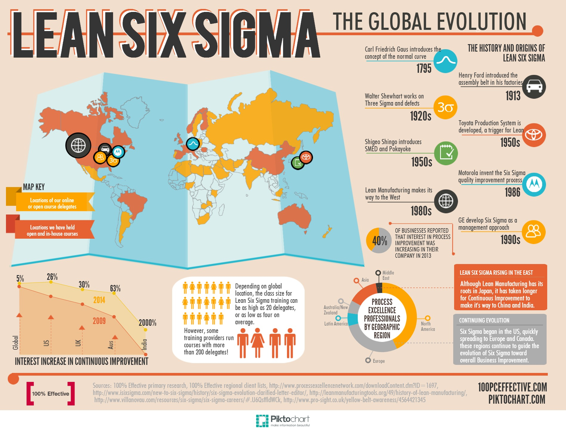 Lean Six Sigma The Global Evolution Infographic