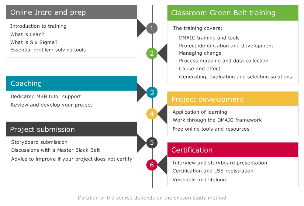 Lean six sigma green belt course structure