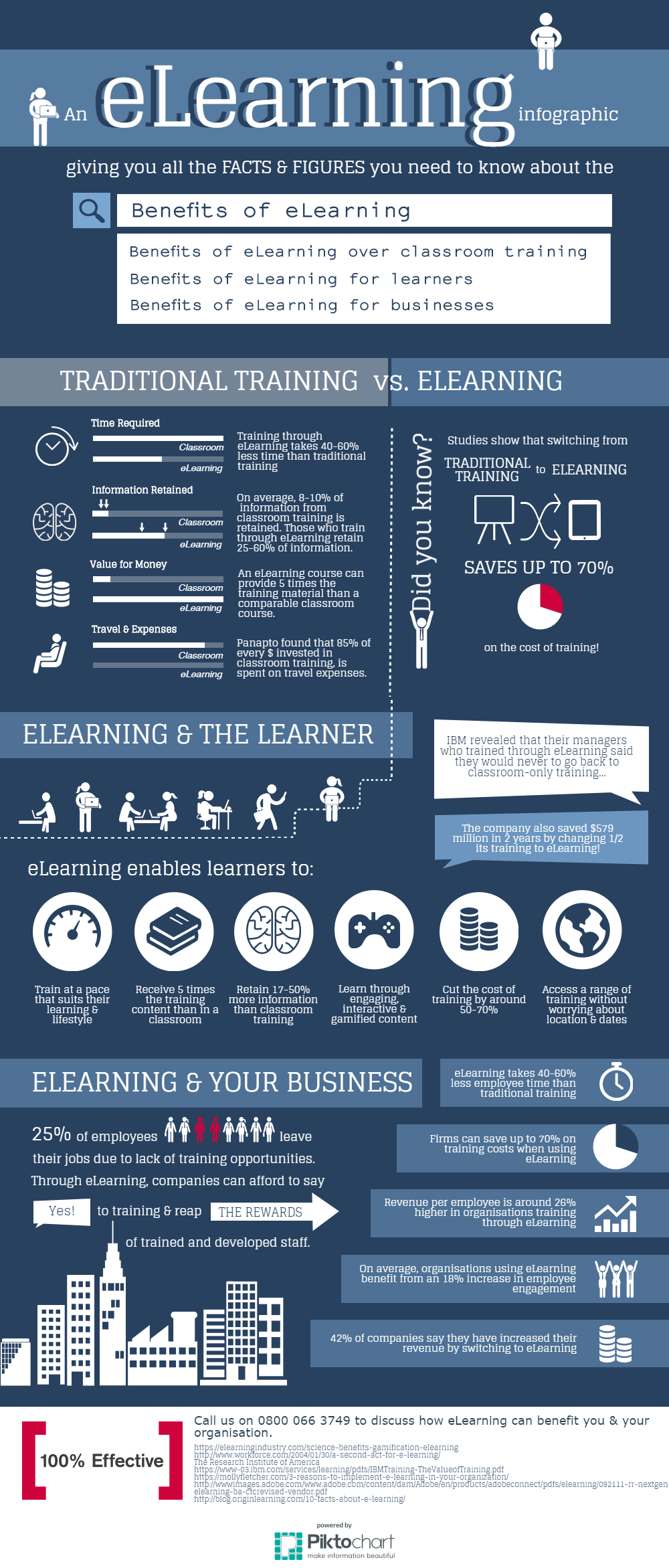Benefits of eLearning Infographic.
