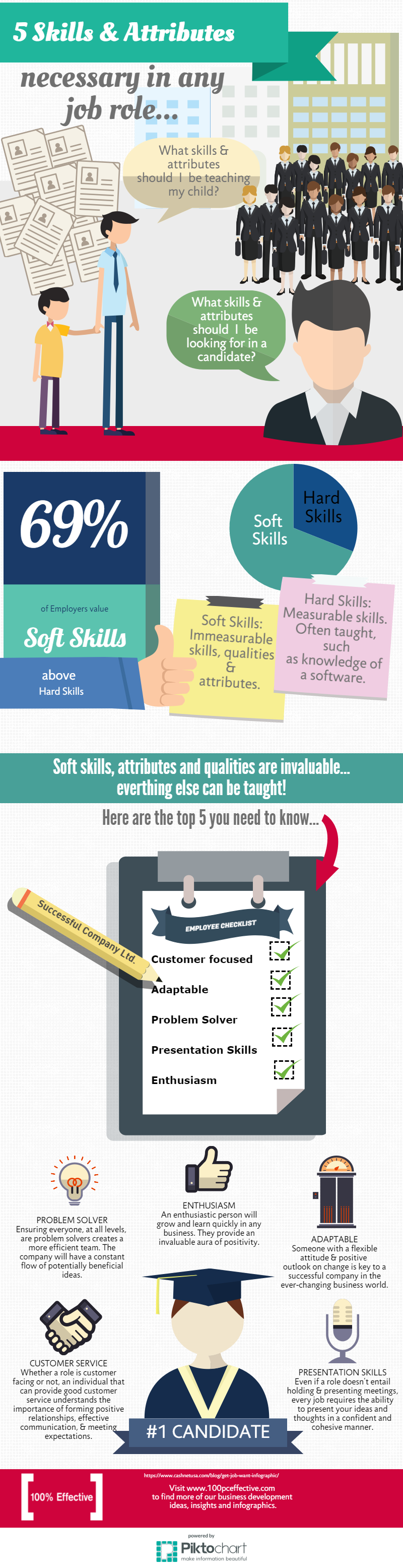 skills attributes necessary in any job role infographic 5 key skills