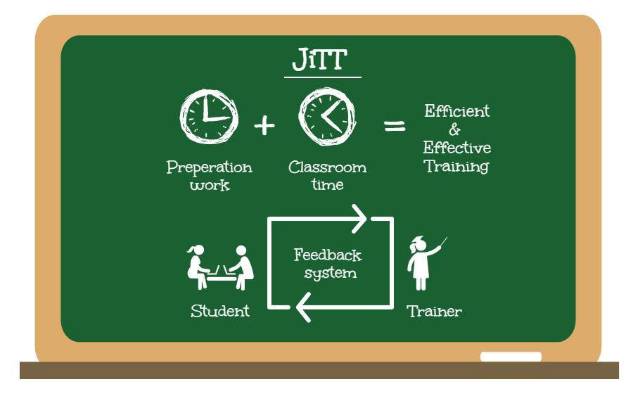 JiTT classroom training.