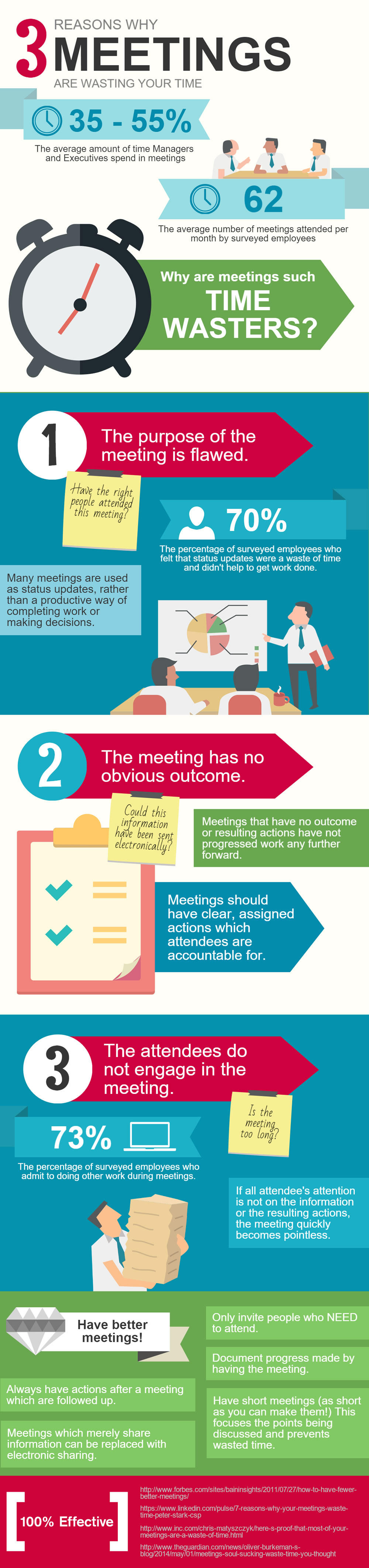 Why are meetings are wasting your time infographic
