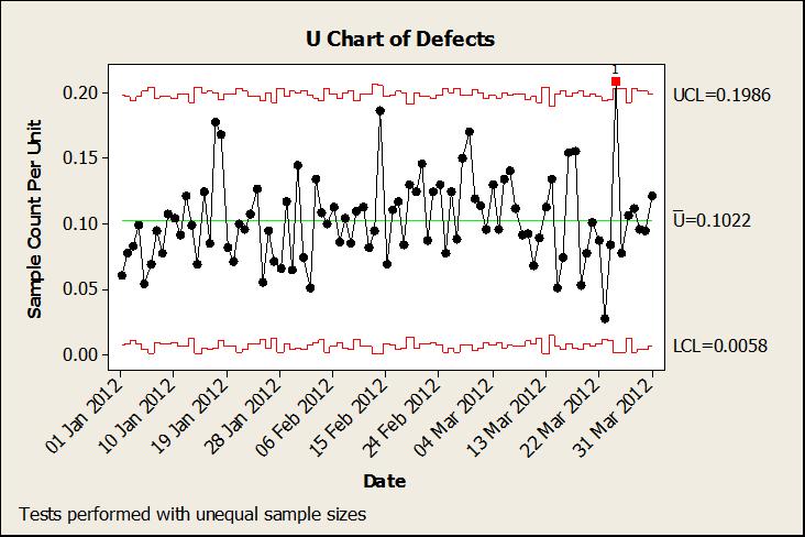 U chart of defects