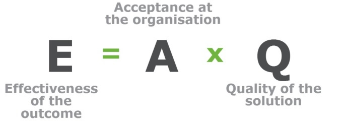 Effectiveness, Acceptance, Quality