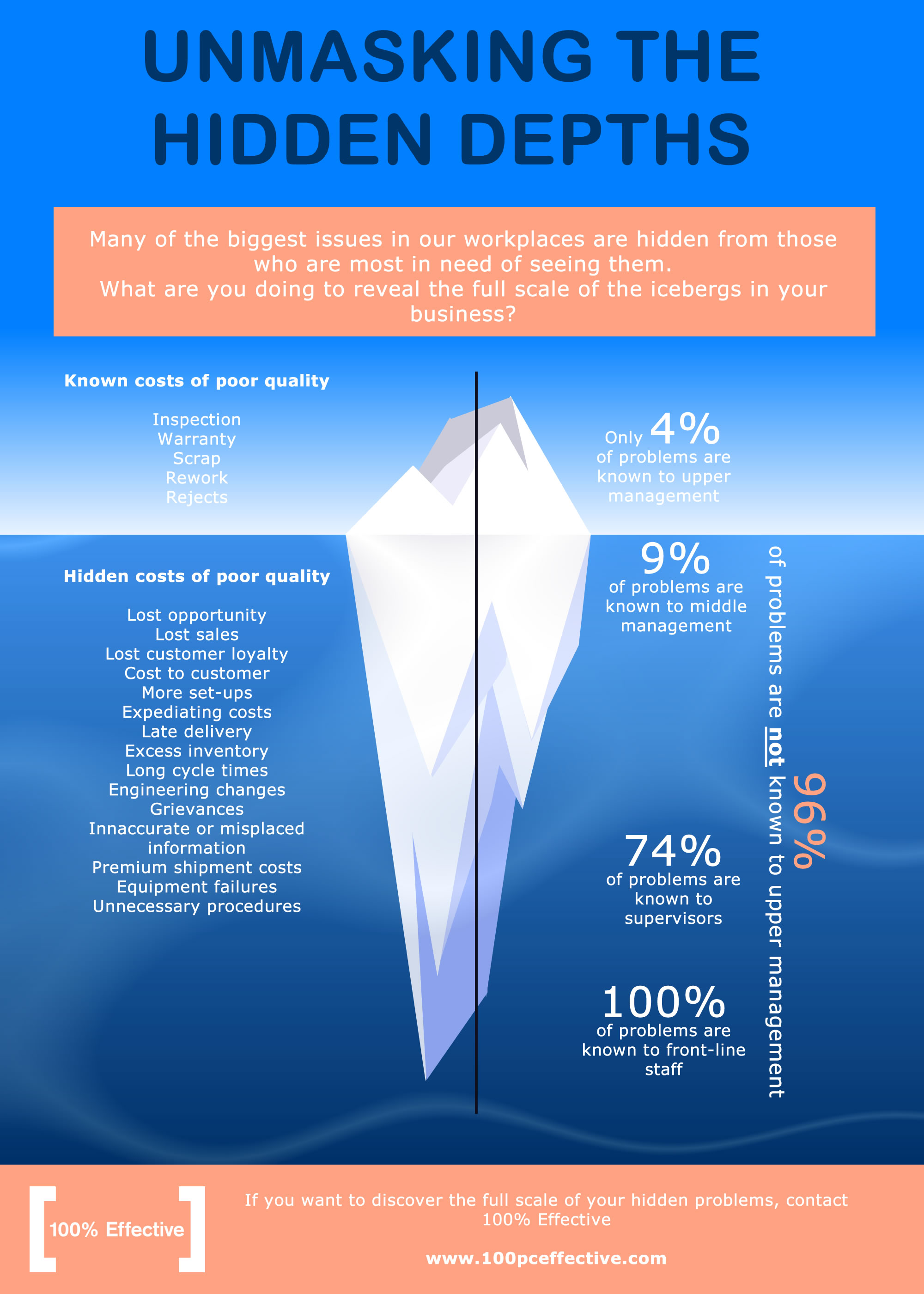 iceberg infographic showing hidden problems in business