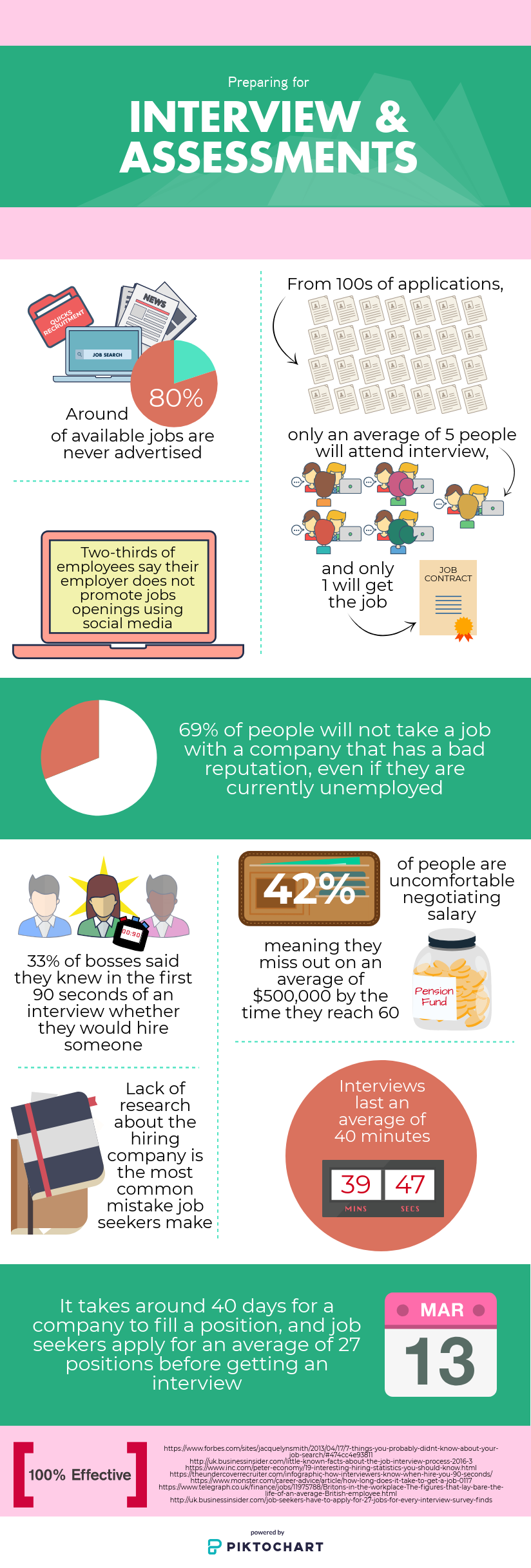 preparing for interview infographic
