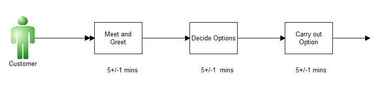edited simple process