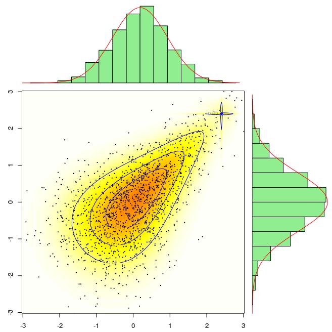 variable distribution