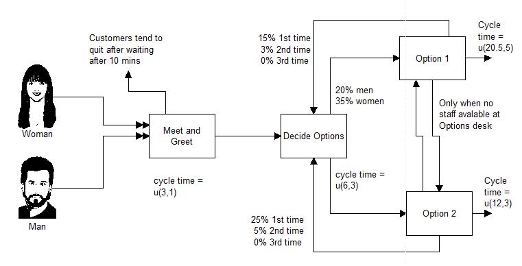 simulation complex