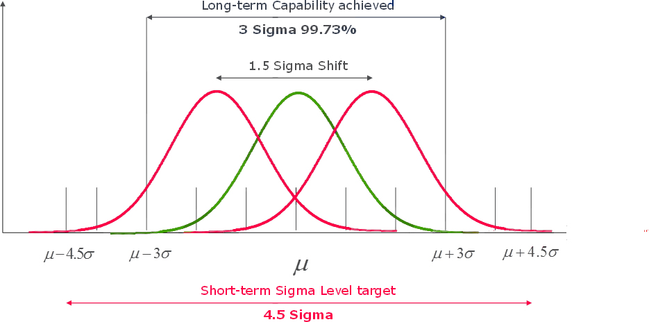 sigma shift
