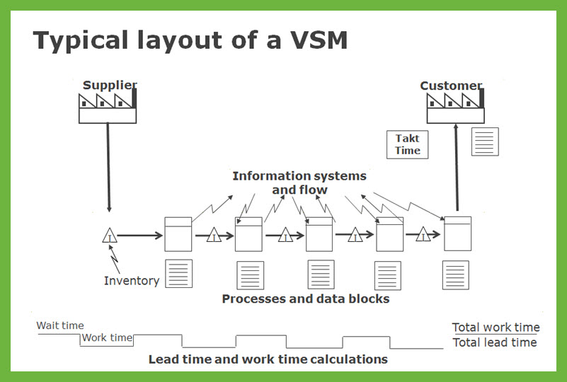 why do i need a sipoc and a process map typical vsm